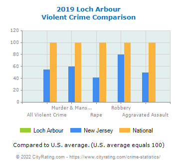 Loch Arbour Violent Crime vs. State and National Comparison