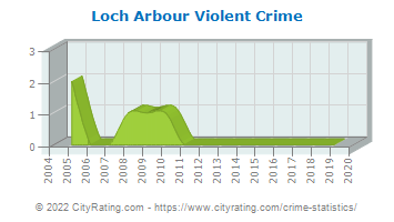 Loch Arbour Violent Crime