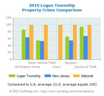 Logan Township Property Crime vs. State and National Comparison