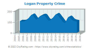Logan Township Property Crime