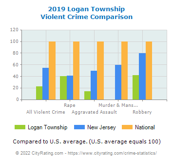 Logan Township Violent Crime vs. State and National Comparison