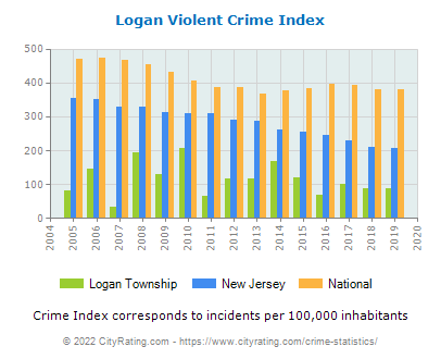 Logan Township Violent Crime vs. State and National Per Capita