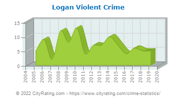 Logan Township Violent Crime