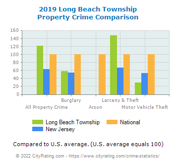 Long Beach Township Property Crime vs. State and National Comparison