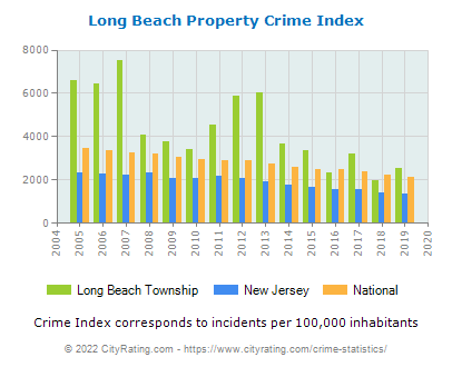 Long Beach Township Property Crime vs. State and National Per Capita