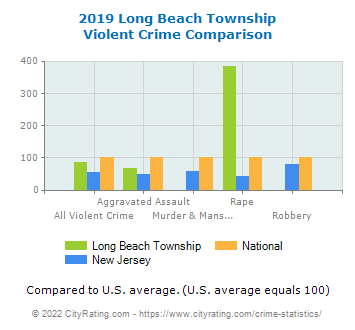 Long Beach Township Violent Crime vs. State and National Comparison