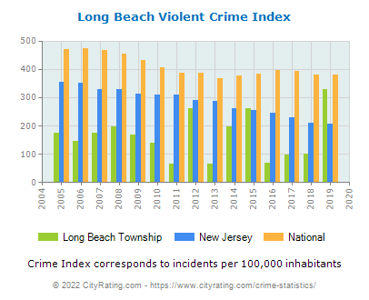 Long Beach Township Violent Crime vs. State and National Per Capita