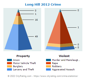 Long Hill Township Crime 2012
