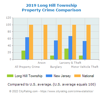 Long Hill Township Property Crime vs. State and National Comparison