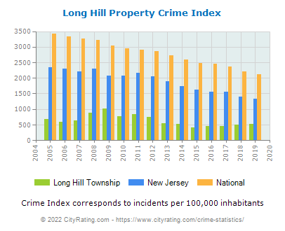 Long Hill Township Property Crime vs. State and National Per Capita