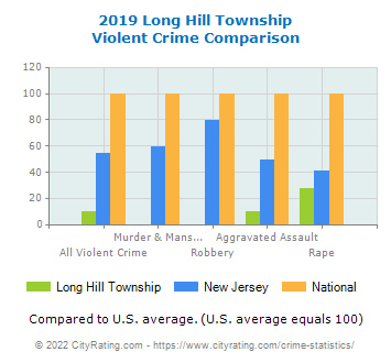 Long Hill Township Violent Crime vs. State and National Comparison