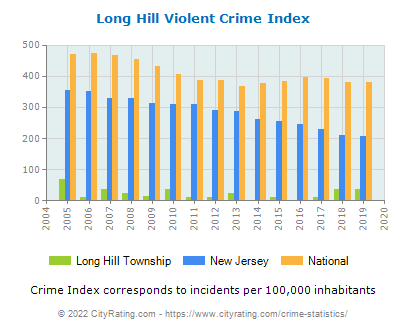 Long Hill Township Violent Crime vs. State and National Per Capita