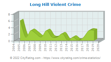 Long Hill Township Violent Crime