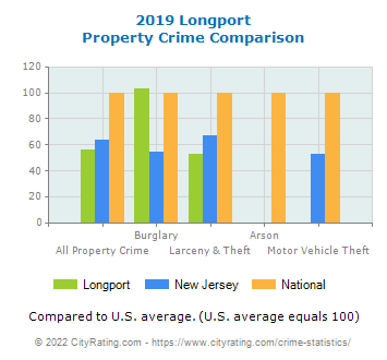 Longport Property Crime vs. State and National Comparison