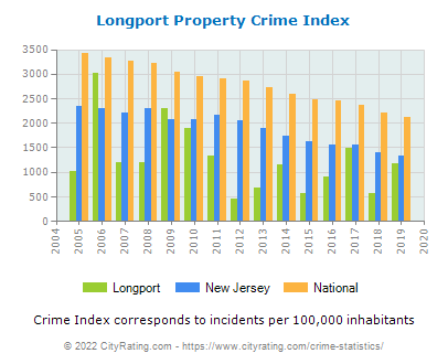 Longport Property Crime vs. State and National Per Capita