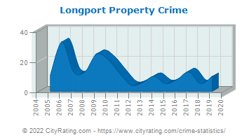 Longport Property Crime