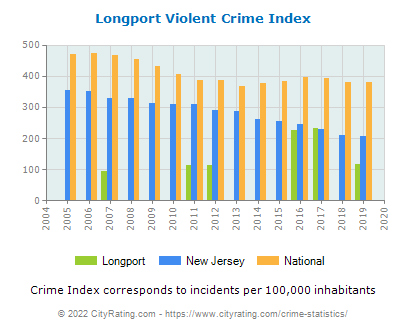 Longport Violent Crime vs. State and National Per Capita