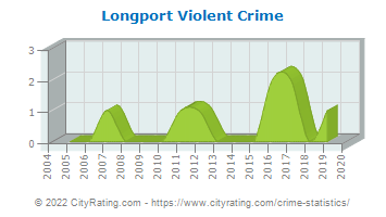 Longport Violent Crime