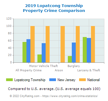 Lopatcong Township Property Crime vs. State and National Comparison