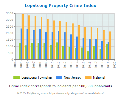 Lopatcong Township Property Crime vs. State and National Per Capita
