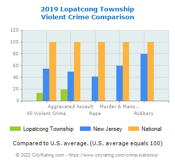Lopatcong Township Violent Crime vs. State and National Comparison