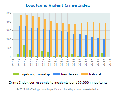 Lopatcong Township Violent Crime vs. State and National Per Capita