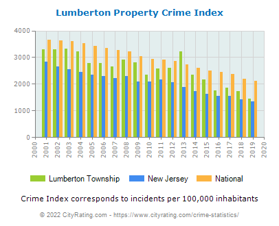 Lumberton Township Property Crime vs. State and National Per Capita