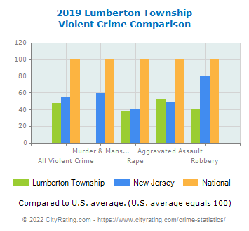 Lumberton Township Violent Crime vs. State and National Comparison
