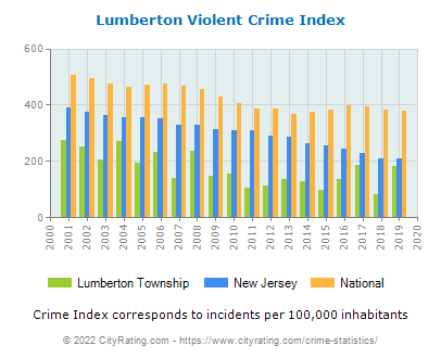 Lumberton Township Violent Crime vs. State and National Per Capita
