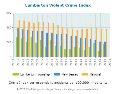 Lumberton Township Crimelumberton township