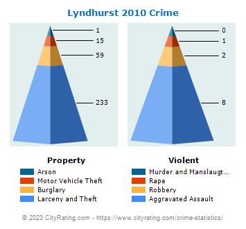 Lyndhurst Township Crime 2010lyndhurst township