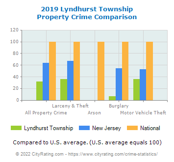 Lyndhurst Township Property Crime vs. State and National Comparison