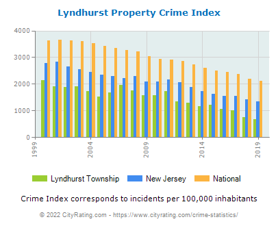 Lyndhurst Township Property Crime vs. State and National Per Capita