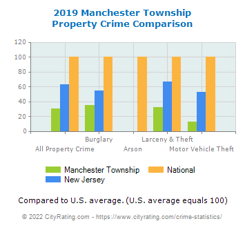 Manchester Township Property Crime vs. State and National Comparison