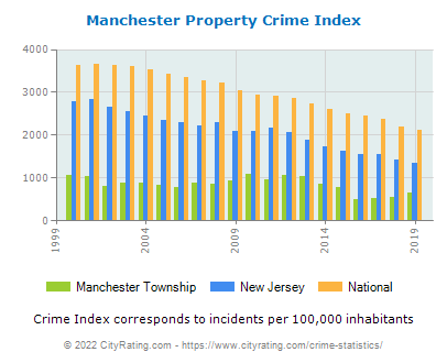 Manchester Township Property Crime vs. State and National Per Capita