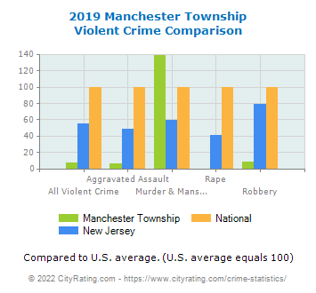 Manchester Township Violent Crime vs. State and National Comparison