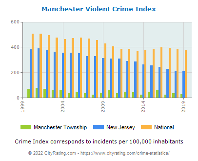 Manchester Township Violent Crime vs. State and National Per Capita