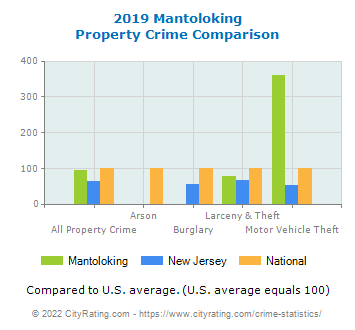 Mantoloking Property Crime vs. State and National Comparison