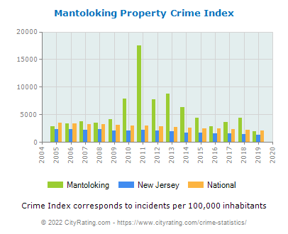 Mantoloking Property Crime vs. State and National Per Capita