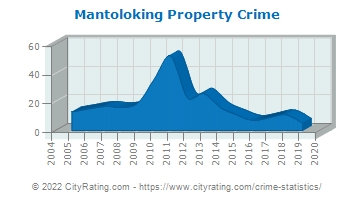 Mantoloking Property Crime