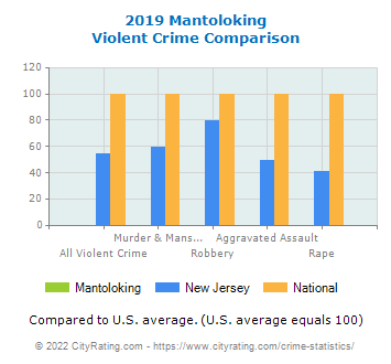 Mantoloking Violent Crime vs. State and National Comparison