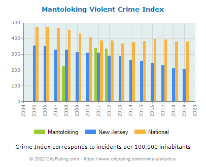 Mantoloking Violent Crime vs. State and National Per Capita
