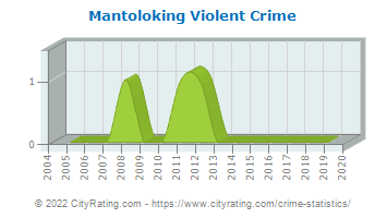 Mantoloking Violent Crime