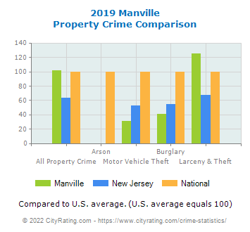 Manville Property Crime vs. State and National Comparison