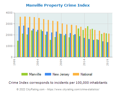Manville Property Crime vs. State and National Per Capita