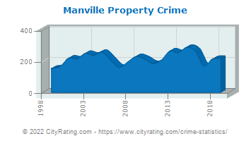 Manville Property Crime