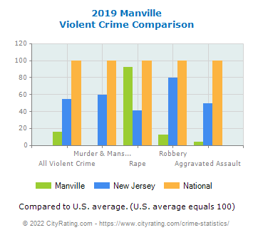 Manville Violent Crime vs. State and National Comparison
