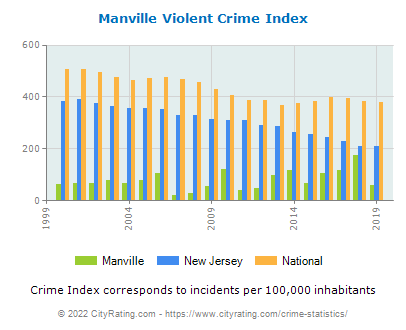 Manville Violent Crime vs. State and National Per Capita