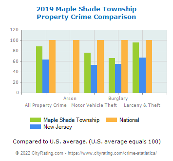 Maple Shade Township Property Crime vs. State and National Comparison