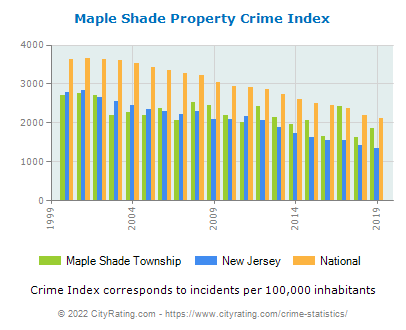 Maple Shade Township Property Crime vs. State and National Per Capita